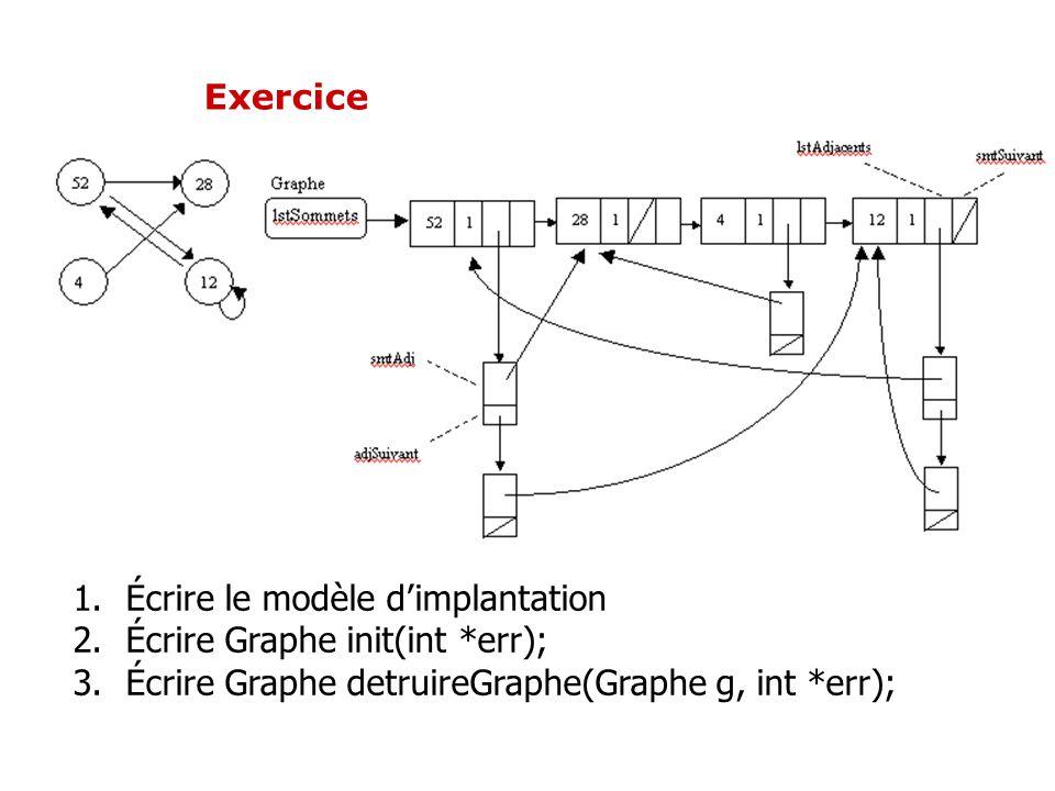 Exercice Écrire le modèle d'implantation.
