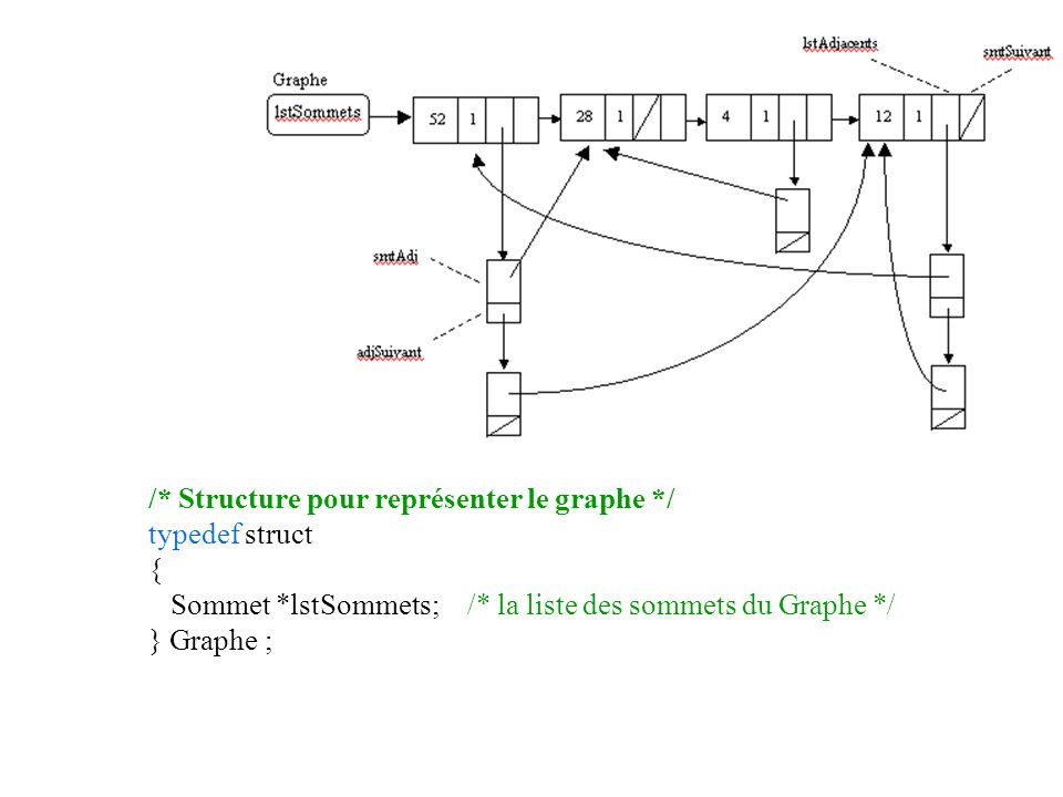 /* Structure pour représenter le graphe */