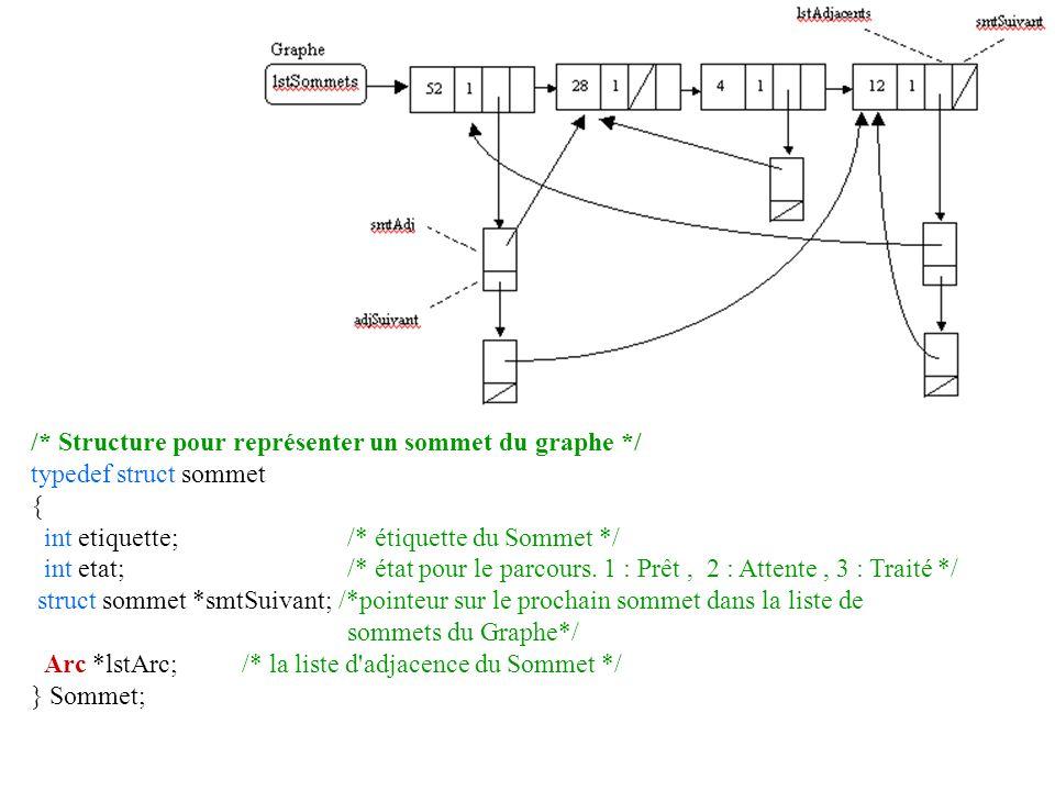 /* Structure pour représenter un sommet du graphe */