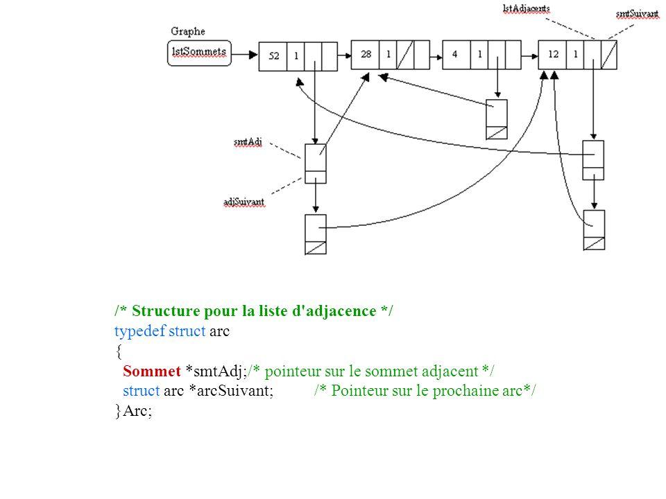 /* Structure pour la liste d adjacence */