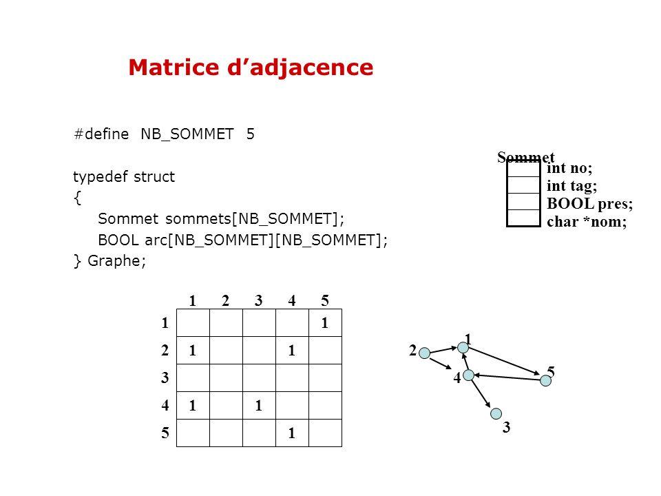 Matrice d'adjacence Sommet int no; int tag; BOOL pres; char *nom; 1 2