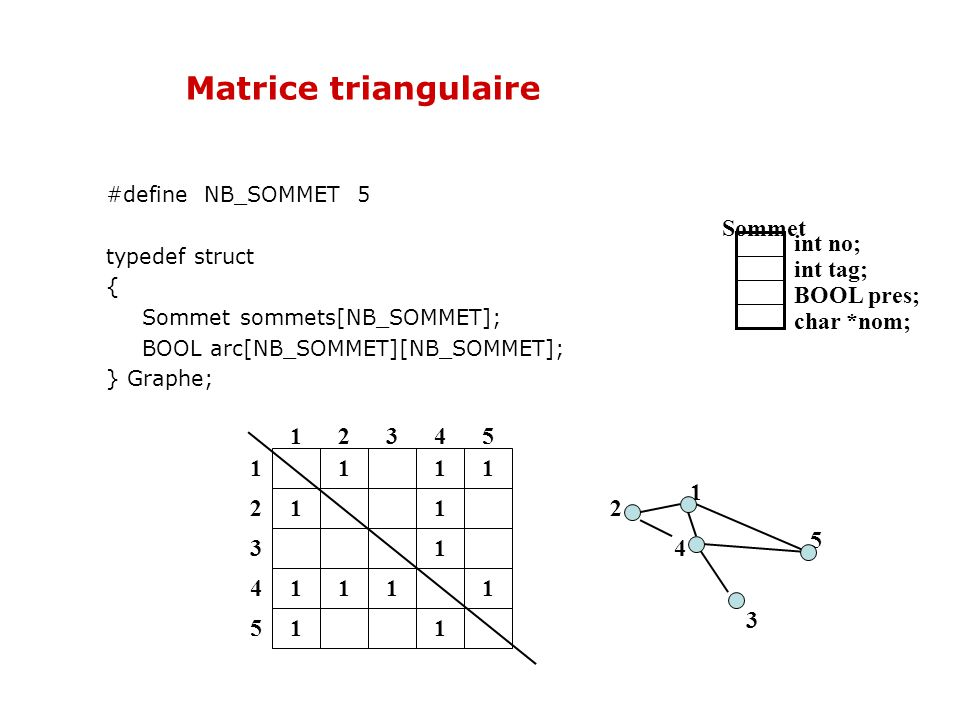 Matrice triangulaire Sommet int no; int tag; BOOL pres; char *nom; 1 2