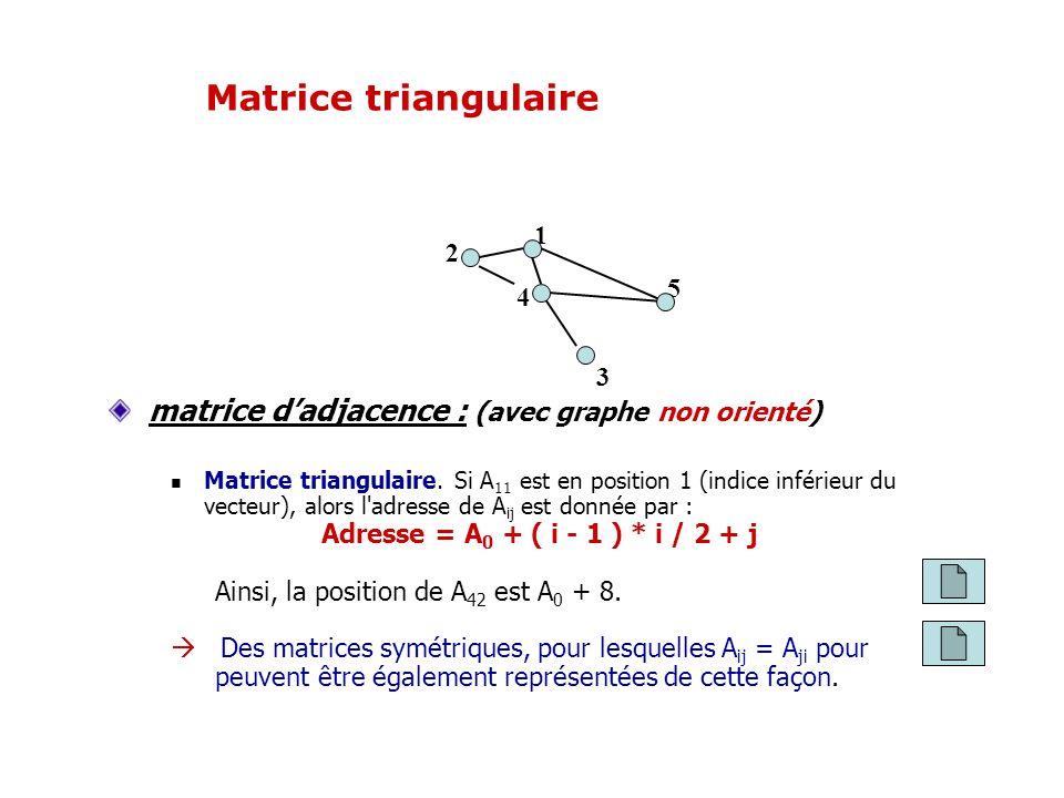 Matrice triangulaire matrice d'adjacence : (avec graphe non orienté) 1