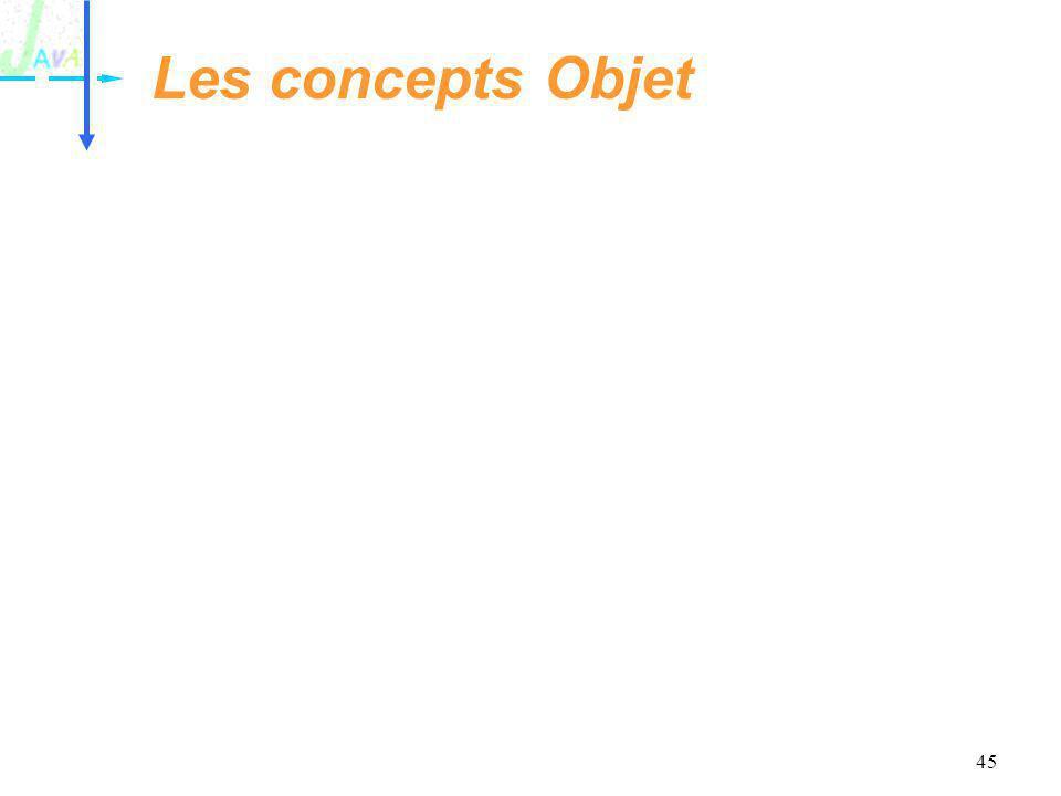 Les concepts Objet
