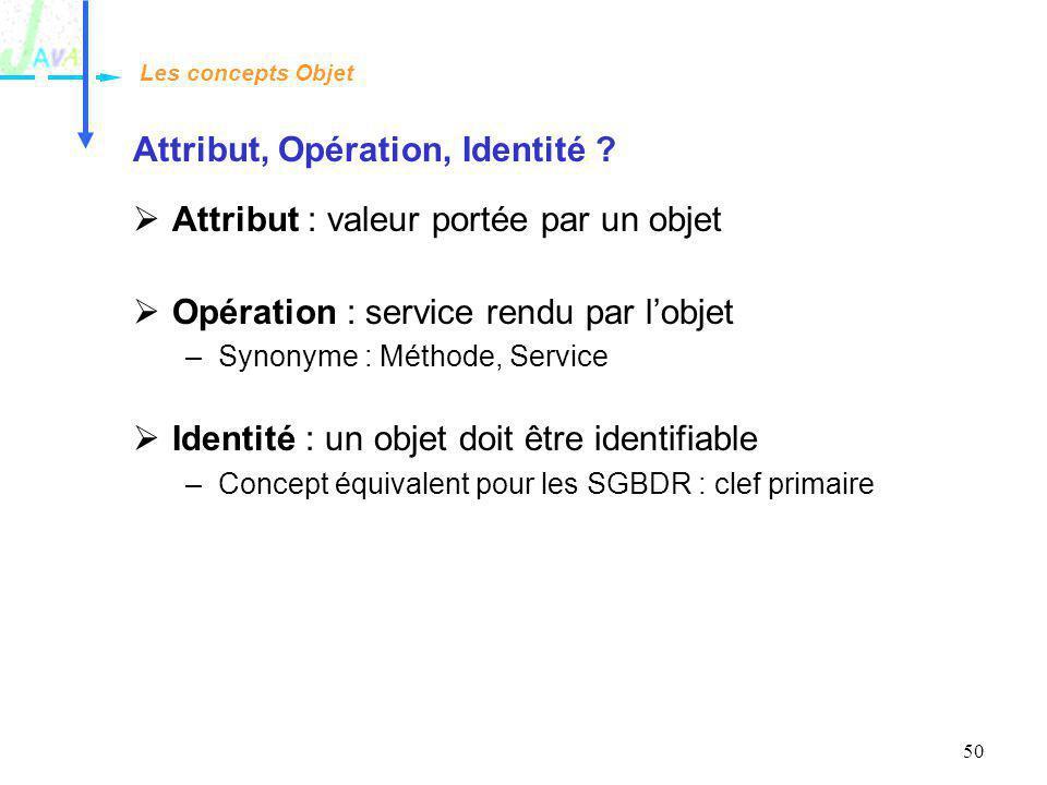Attribut, Opération, Identité