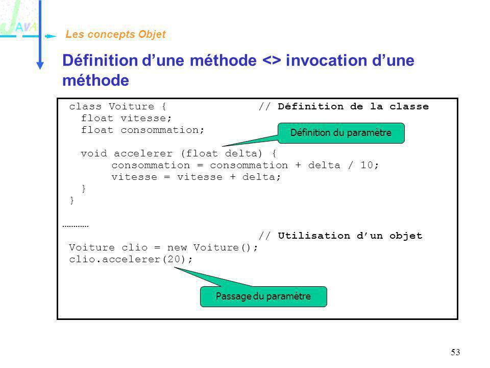 Définition d'une méthode <> invocation d'une méthode