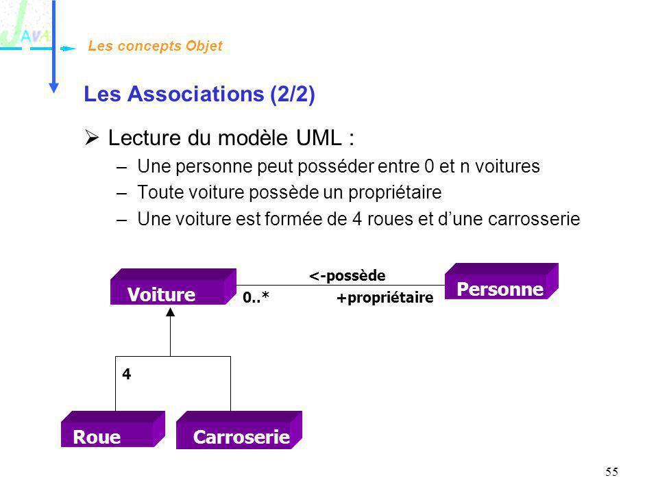 Les Associations (2/2) Lecture du modèle UML :