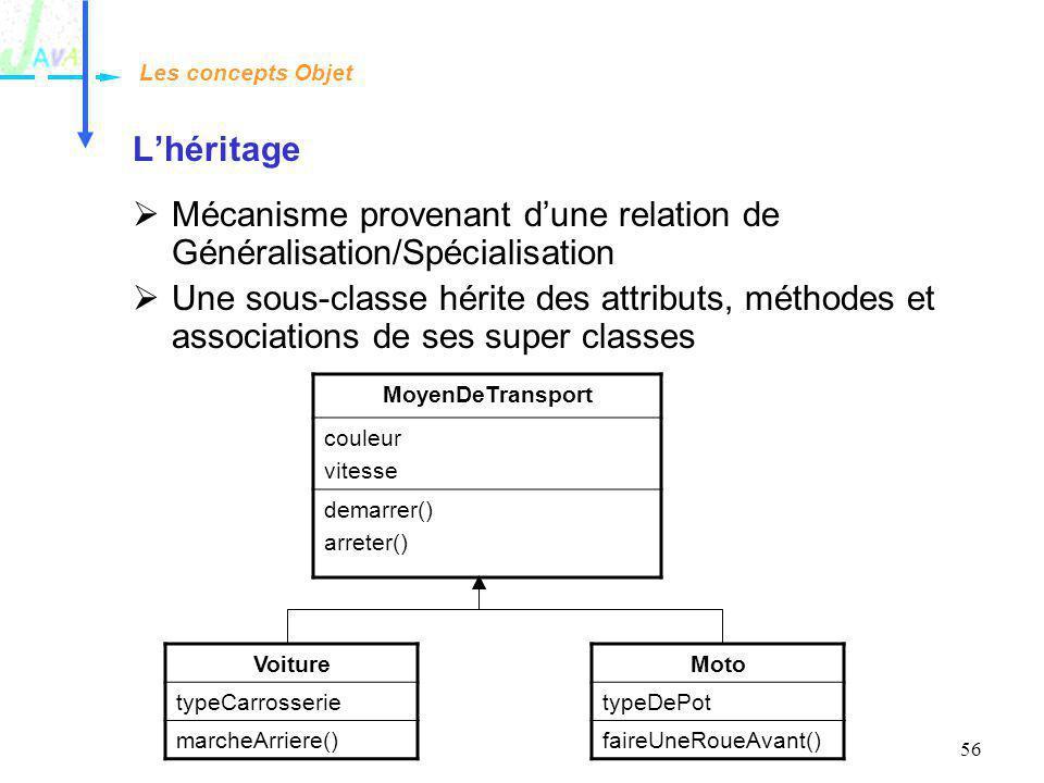 Mécanisme provenant d'une relation de Généralisation/Spécialisation