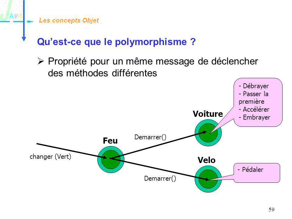 Qu'est-ce que le polymorphisme