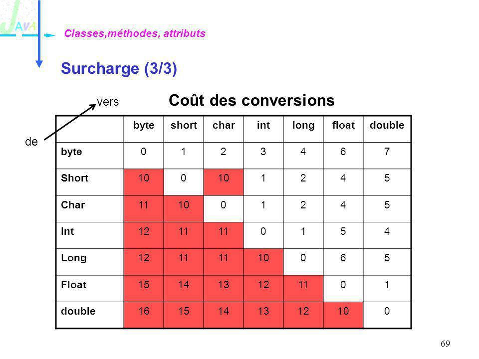 Surcharge (3/3) Coût des conversions vers de