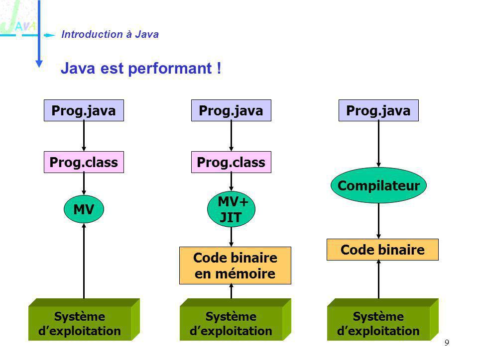 Introduction à Java Java est performant ! Prog.java Prog.java