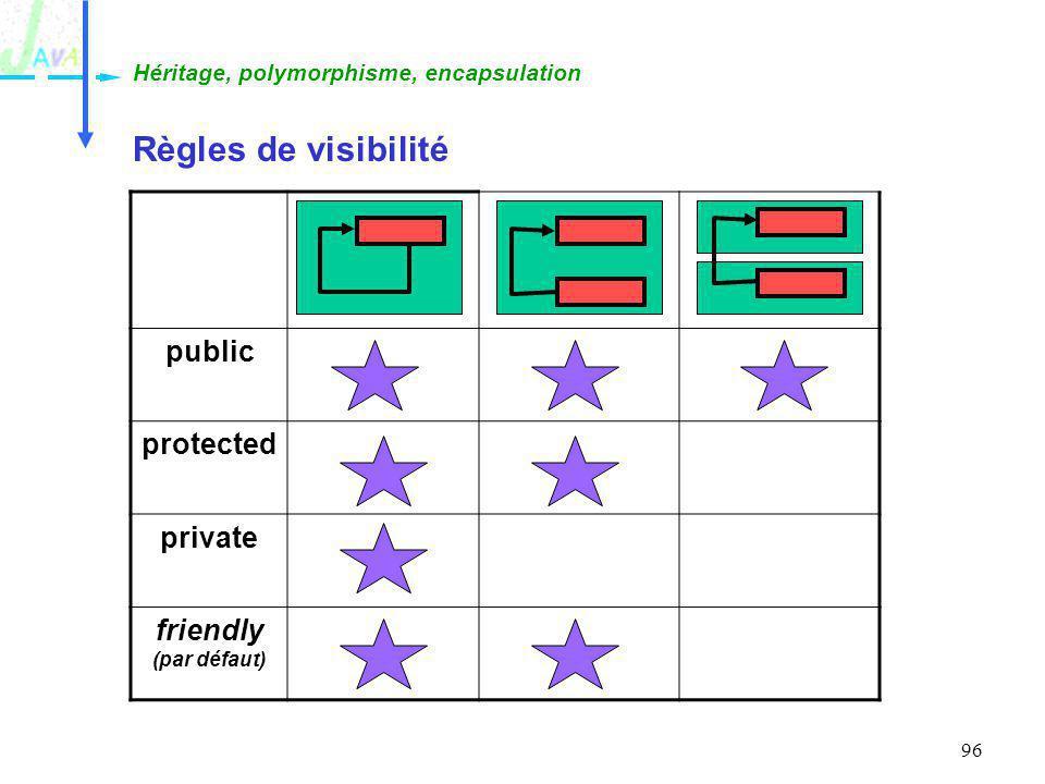 Règles de visibilité public protected private friendly (par défaut)