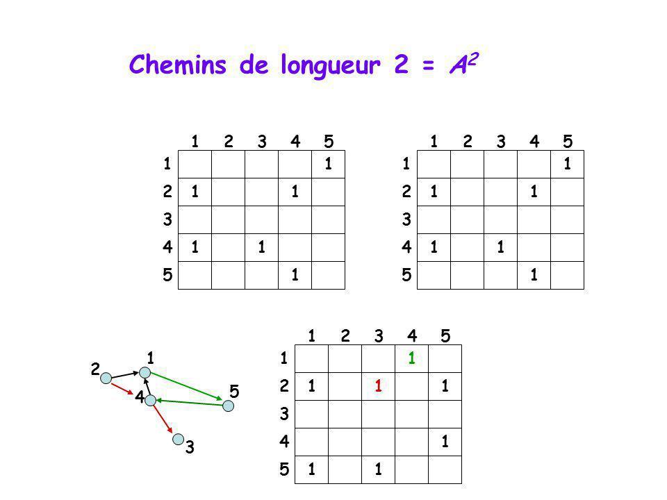 Chemins de longueur 2 = A2 1. 2. 3. 4. 5. 1. 2. 3. 4. 5. 1. 1. 1. 1. 2. 1. 1. 2. 1.