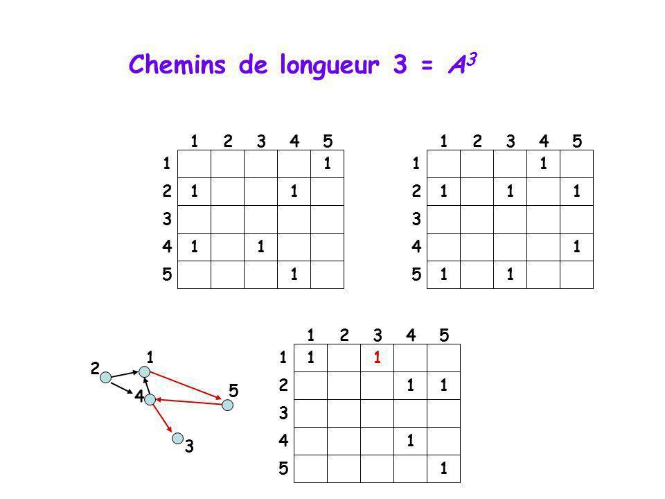 Chemins de longueur 3 = A3 1. 2. 3. 4. 5. 1. 2. 3. 4. 5. 1. 1. 1. 1. 2. 1. 1. 2. 1.