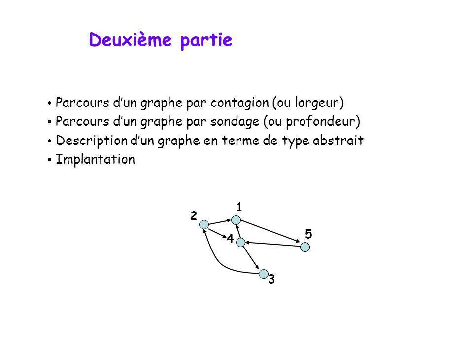 Deuxième partie Parcours d'un graphe par contagion (ou largeur)