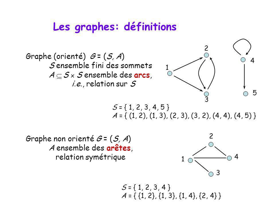 Les graphes: définitions