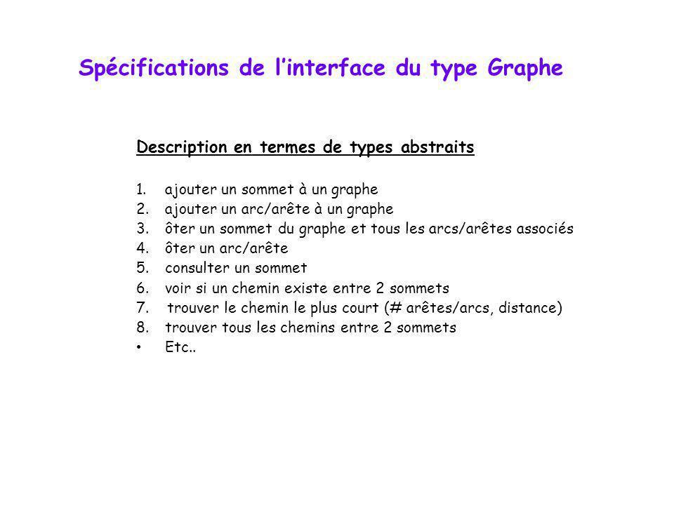 Spécifications de l'interface du type Graphe