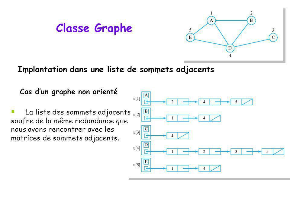 Classe Graphe Implantation dans une liste de sommets adjacents