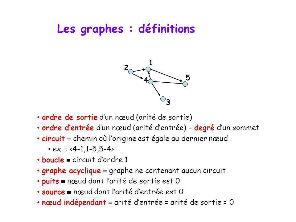 Les graphes : définitions
