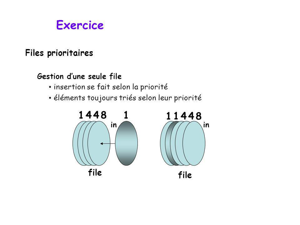 Exercice 1 4 4 8 1 1 1 4 4 8 Files prioritaires file file