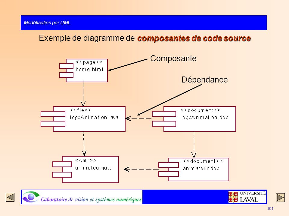 Exemple de diagramme de composantes de code source