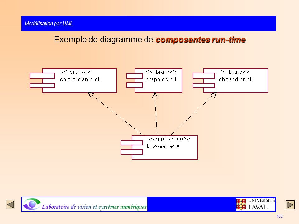Exemple de diagramme de composantes run-time