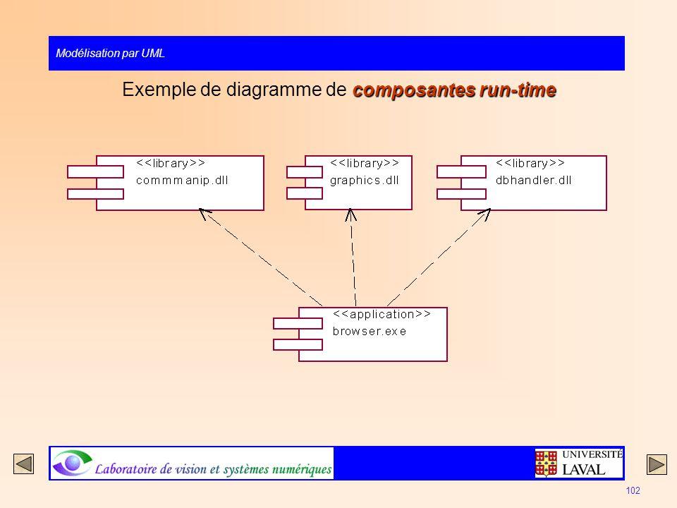 Exemple de diagramme de composantes run-time