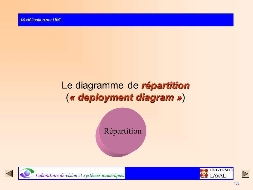Le diagramme de répartition (« deployment diagram »)