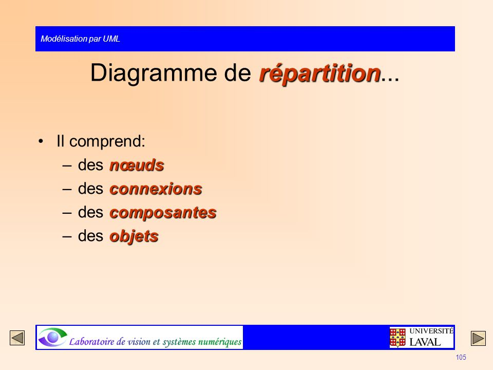 Diagramme de répartition...
