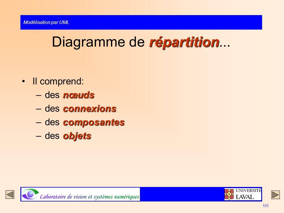 Diagramme de répartition...