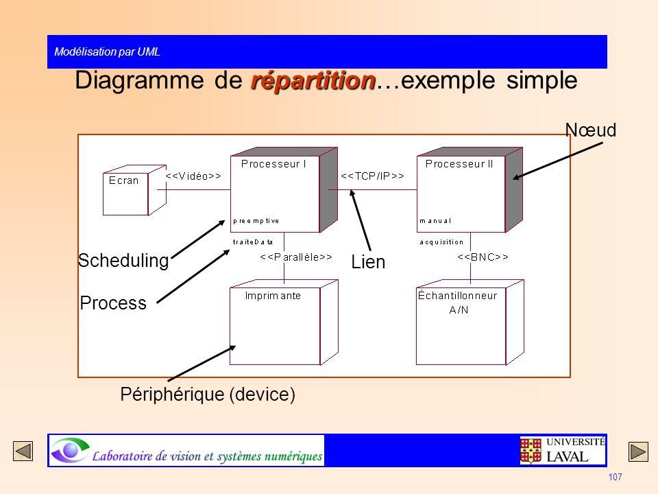 Diagramme de répartition…exemple simple