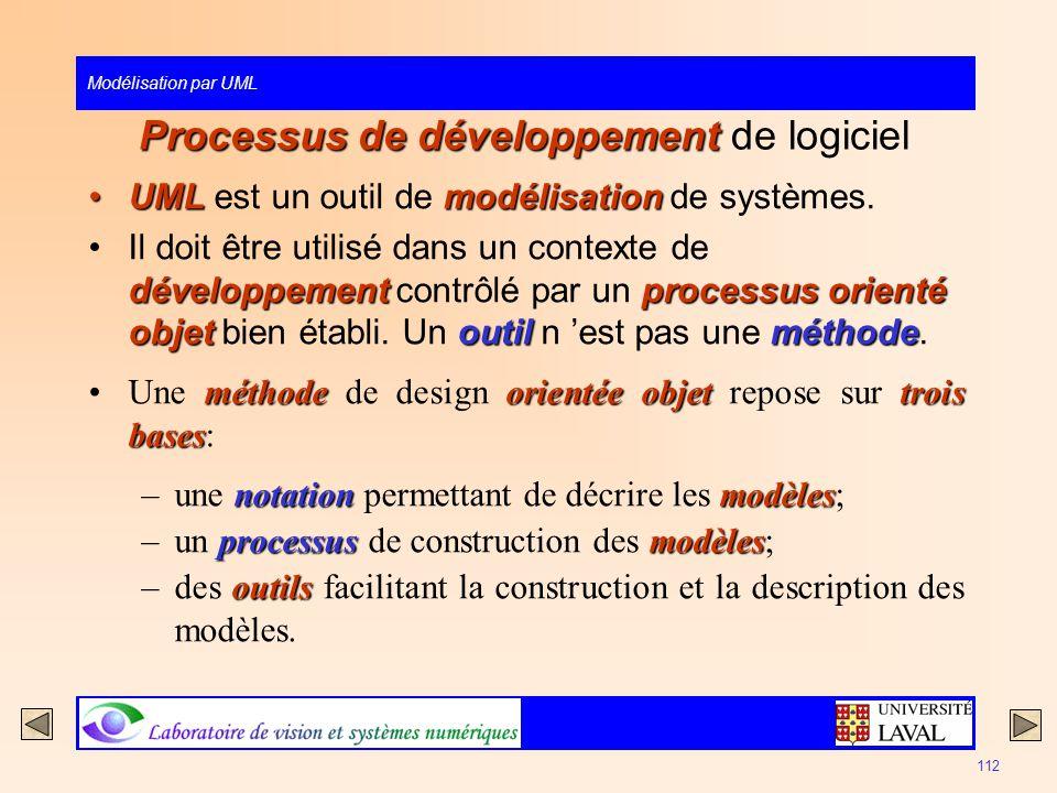 Processus de développement de logiciel