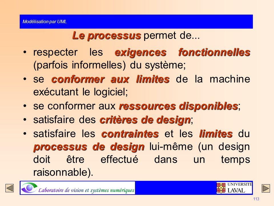 Le processus permet de... respecter les exigences fonctionnelles (parfois informelles) du système;