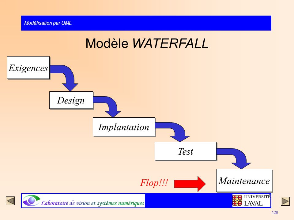 Modèle WATERFALL Exigences Design Implantation Test Maintenance