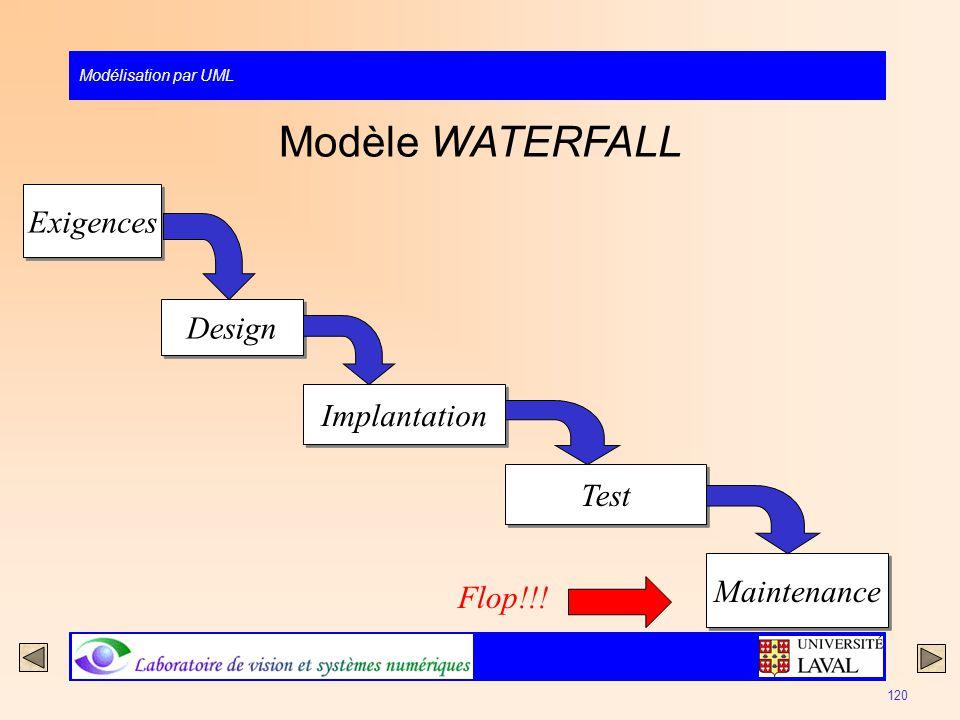 Modèle WATERFALL Exigences Design Implantation Test Maintenance