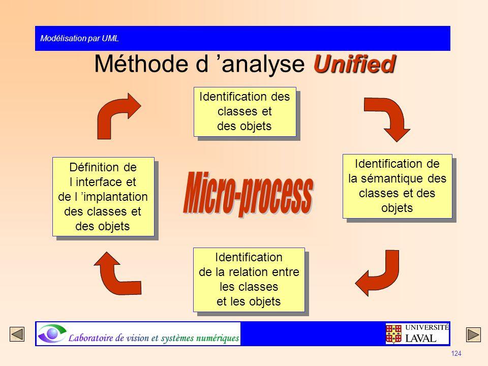 Méthode d 'analyse Unified