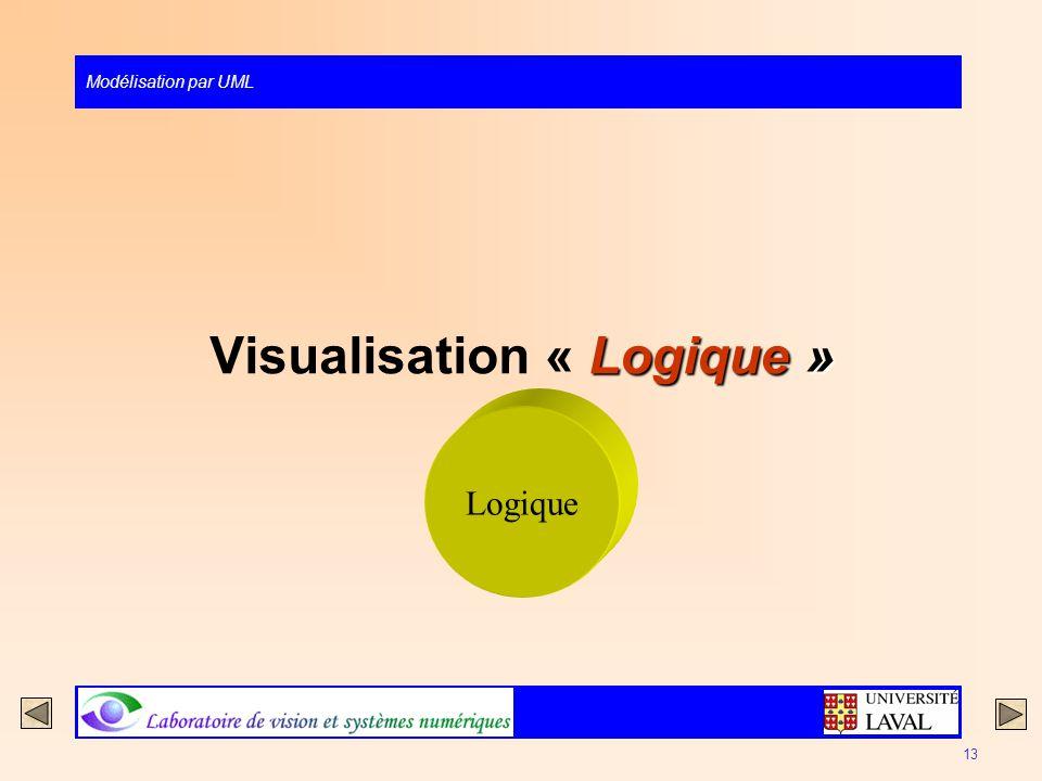 Visualisation « Logique »