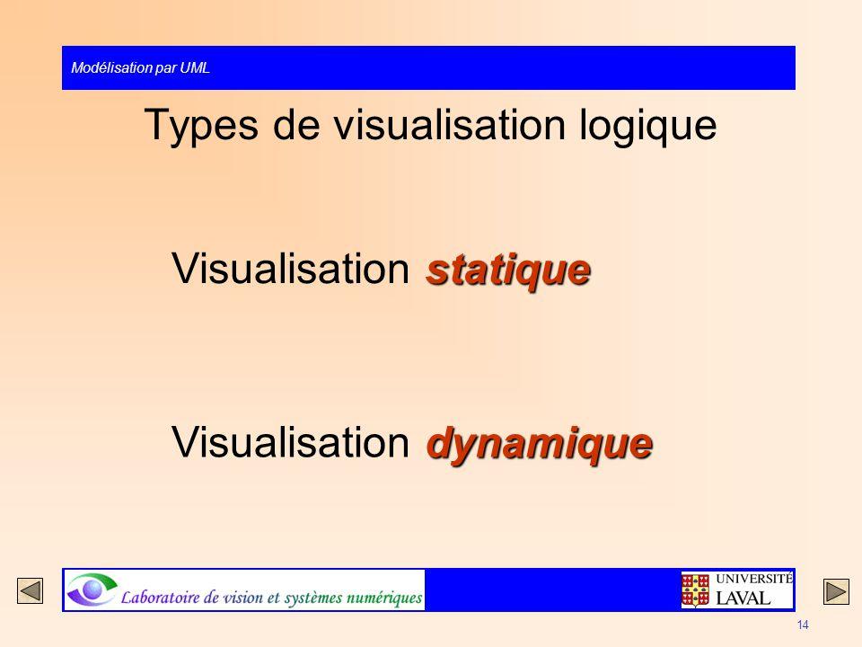 Types de visualisation logique