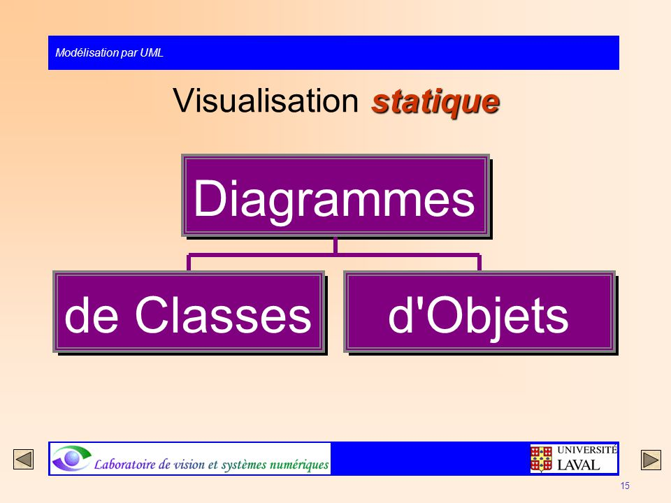Visualisation statique