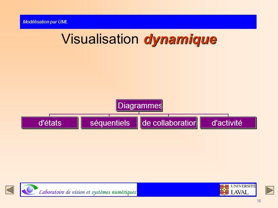 Visualisation dynamique