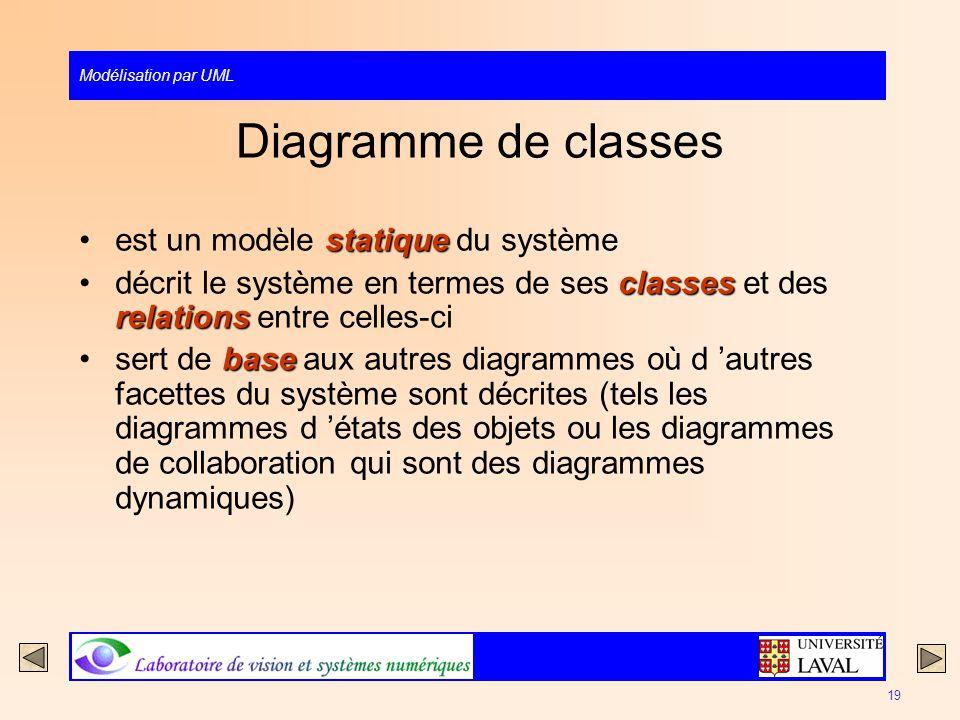Diagramme de classes est un modèle statique du système