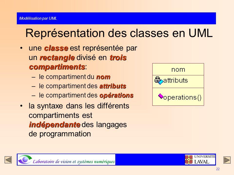 Représentation des classes en UML