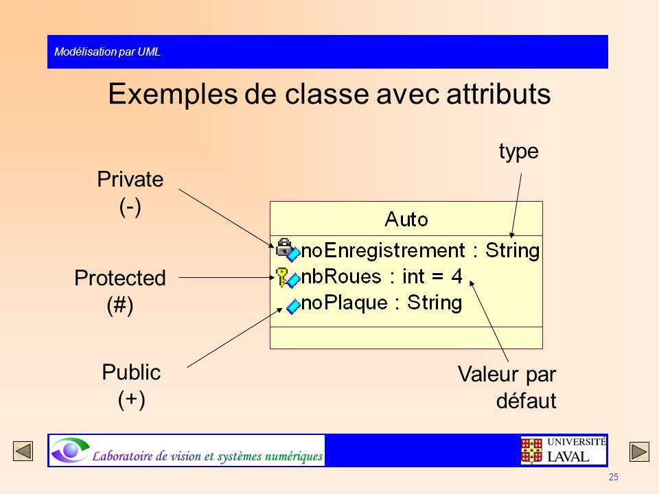 Exemples de classe avec attributs
