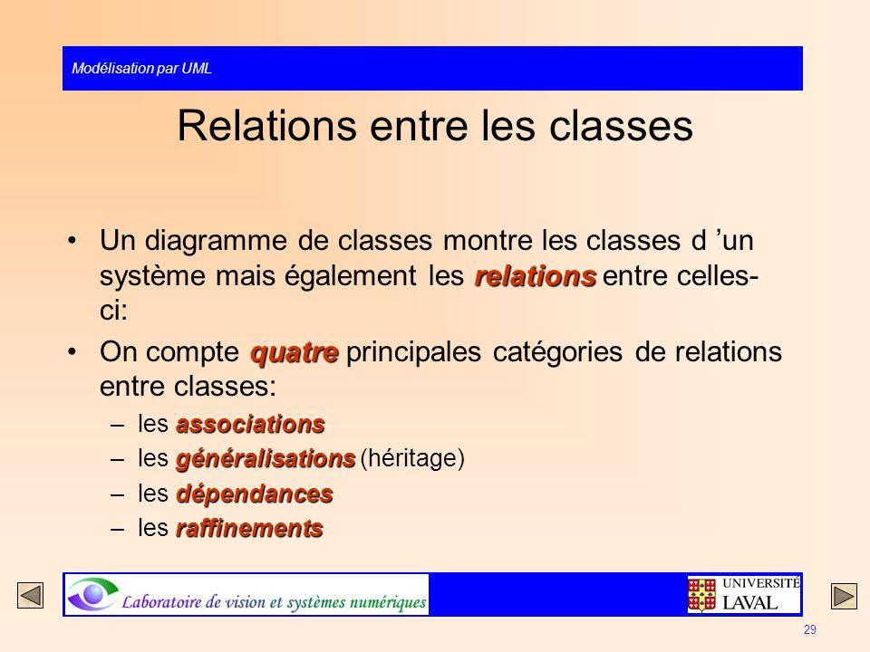 Relations entre les classes
