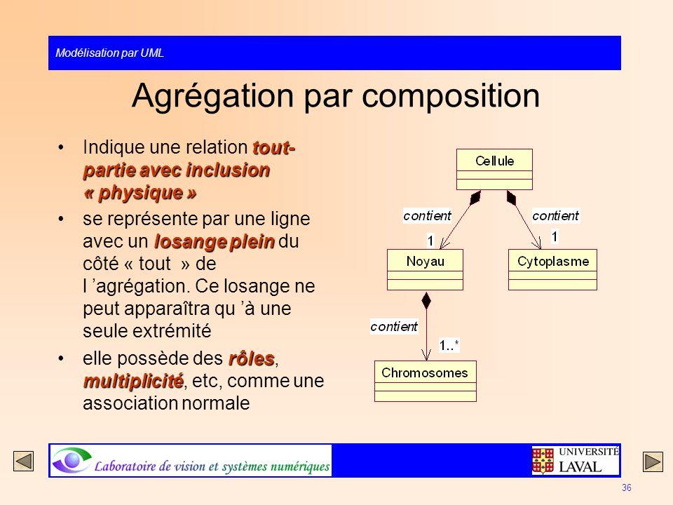 Agrégation par composition
