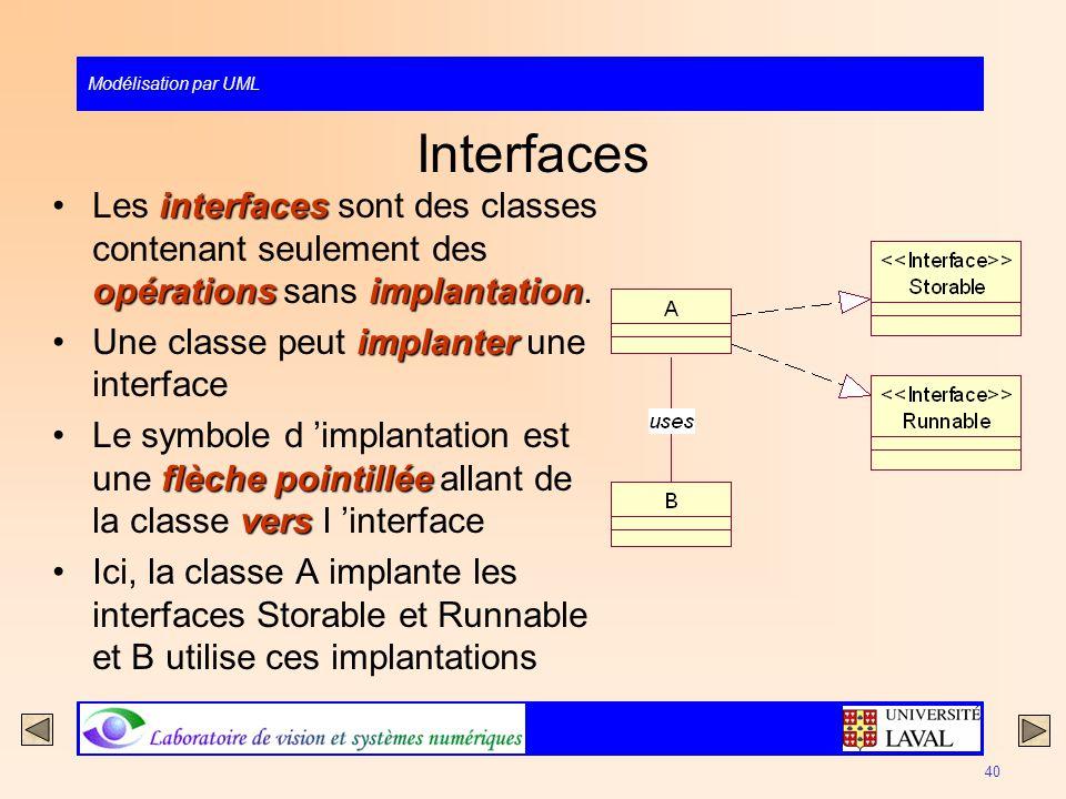Interfaces Les interfaces sont des classes contenant seulement des opérations sans implantation. Une classe peut implanter une interface.