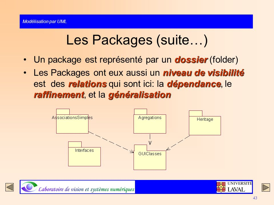 Les Packages (suite…) Un package est représenté par un dossier (folder)