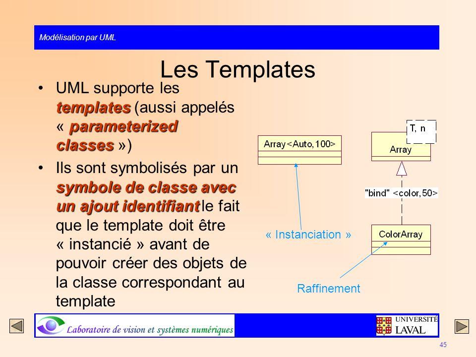 Les Templates UML supporte les templates (aussi appelés « parameterized classes »)