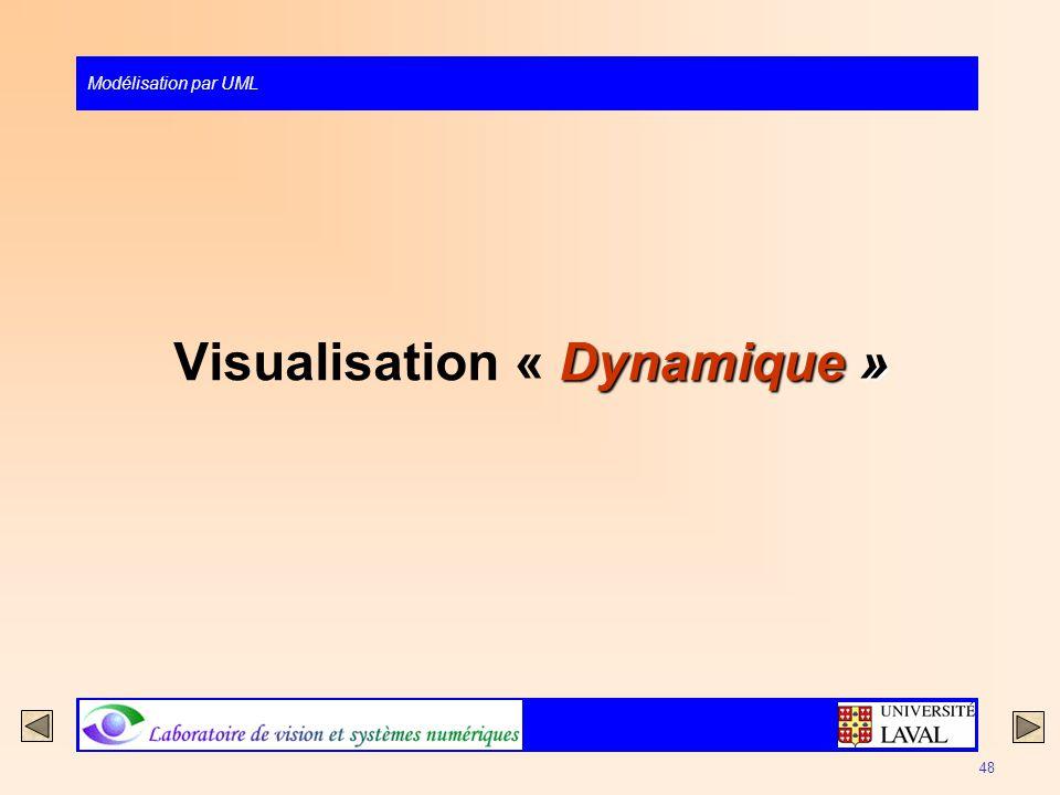 Visualisation « Dynamique »