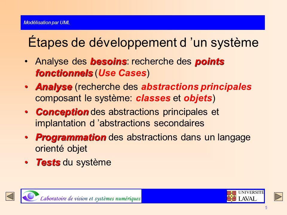 Étapes de développement d 'un système